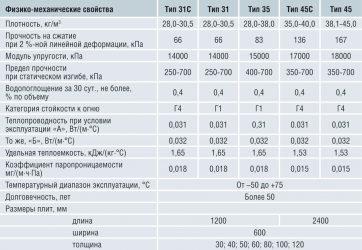Пеноплекс xps характеристики