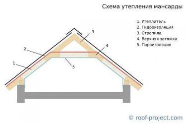 Толщина утепления мансардной крыши