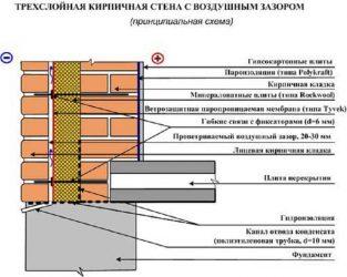 Состав стены из кирпича с утеплителем