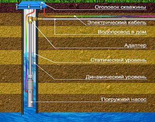 Утепление скважины с высоким уровнем грунтовых вод