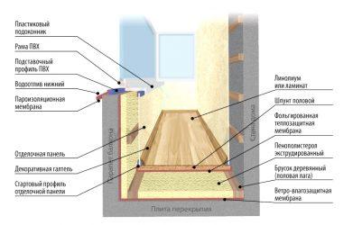 Гидроизоляция лоджии изнутри при утеплении
