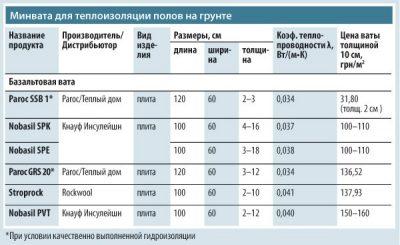 Размер утеплителя минеральной ваты для пола