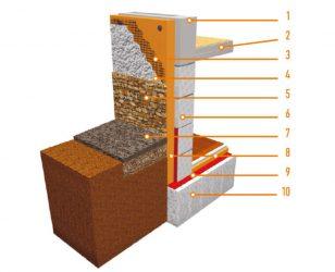 Утепление цоколя изнутри пенополистиролом