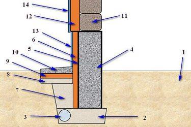 Как правильно утеплить ленточный фундамент?