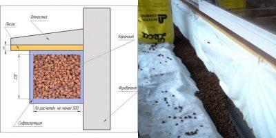 Утепление фундамента керамзитом снаружи