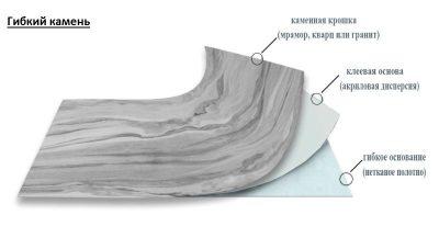 Технология производства гибкого камня в домашних условиях