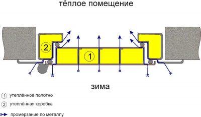 Как утеплить коробку металлической двери своими руками?