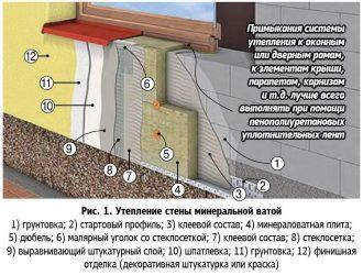 Утепление кирпичной стены изнутри минватой технология