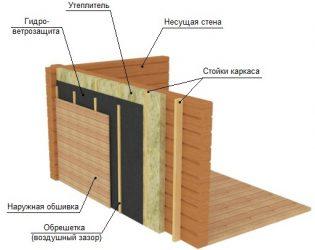 Как утеплить стены бани снаружи?